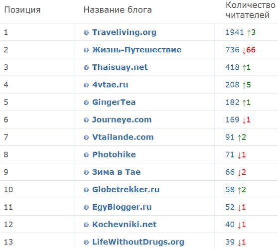 Рейтинг блогов по подписчикам feedburner | Зима в Таиланде
