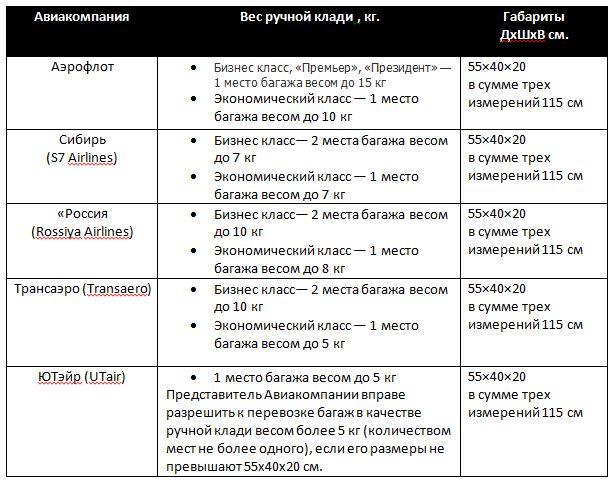 Правила провоза ручной клади в самолетах Российских авиаперевозчиков