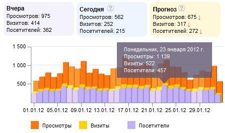 """Статистика посещений блога """"Зима в Таиланде"""""""
